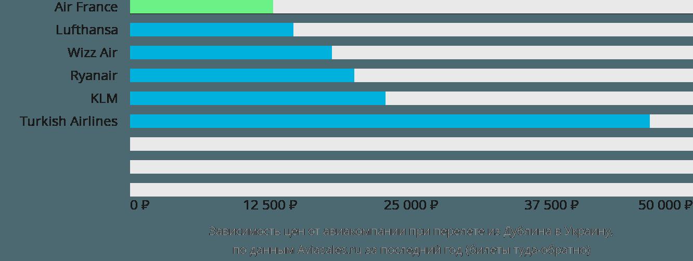 Динамика цен в зависимости от авиакомпании, совершающей перелет из Дублина в Украину