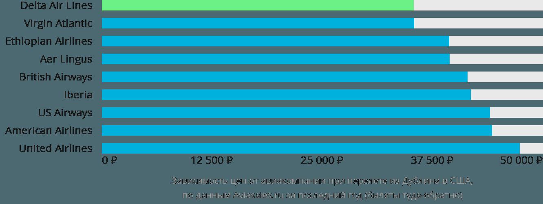 Динамика цен в зависимости от авиакомпании, совершающей перелет из Дублина в США