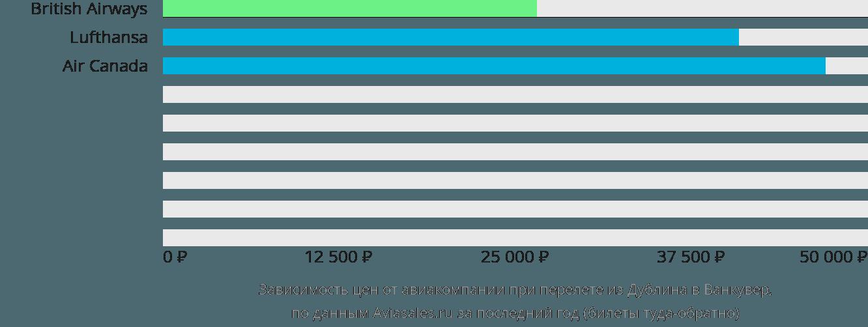 Динамика цен в зависимости от авиакомпании, совершающей перелет из Дублина в Ванкувер