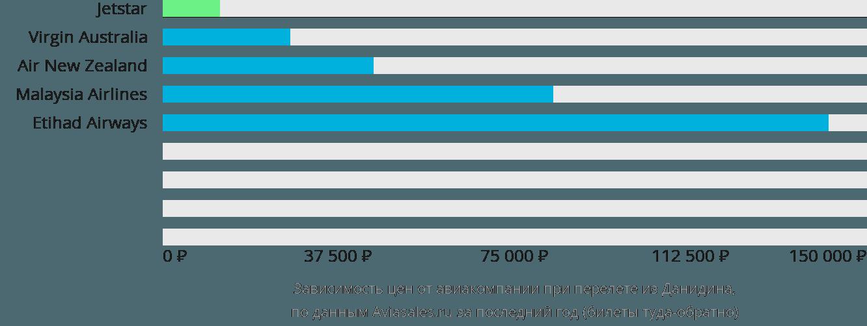 Динамика цен в зависимости от авиакомпании, совершающей перелет из Данидина