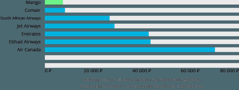 Динамика цен в зависимости от авиакомпании, совершающей перелет из Дурбана