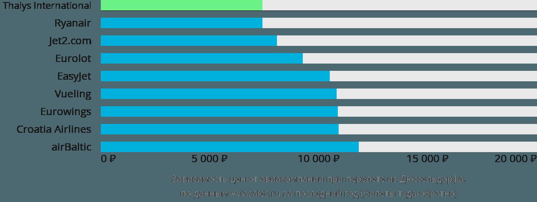 Динамика цен в зависимости от авиакомпании, совершающей перелет из Дюссельдорфа