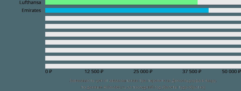 Динамика цен в зависимости от авиакомпании, совершающей перелет из Дюссельдорфа в Аккру