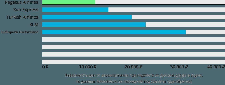Динамика цен в зависимости от авиакомпании, совершающей перелет из Дюссельдорфа в Адану