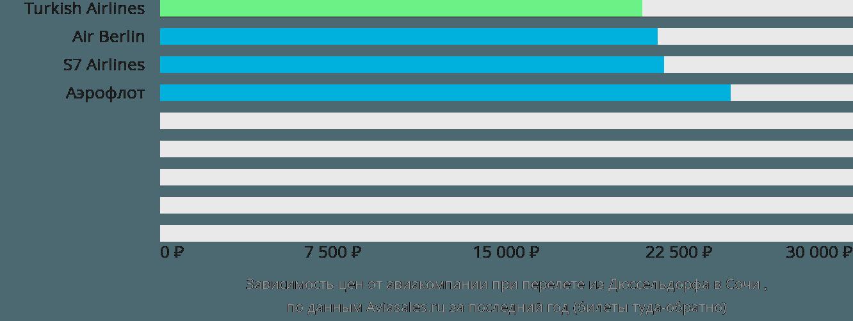 Динамика цен в зависимости от авиакомпании, совершающей перелет из Дюссельдорфа в Сочи