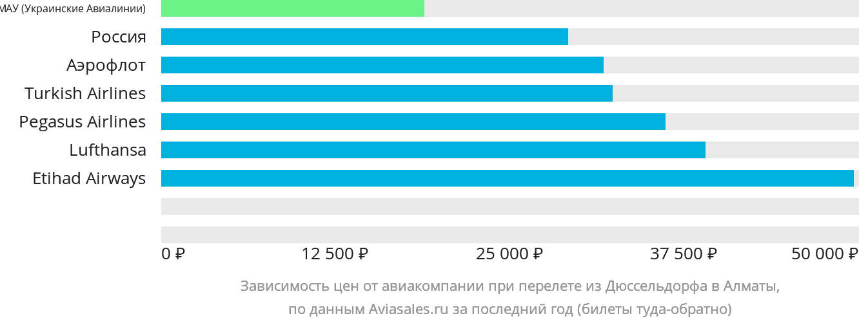 Динамика цен в зависимости от авиакомпании, совершающей перелет из Дюссельдорфа в Алматы