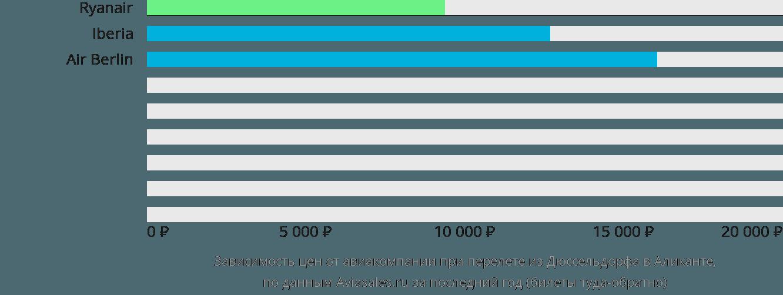 Динамика цен в зависимости от авиакомпании, совершающей перелет из Дюссельдорфа в Аликанте