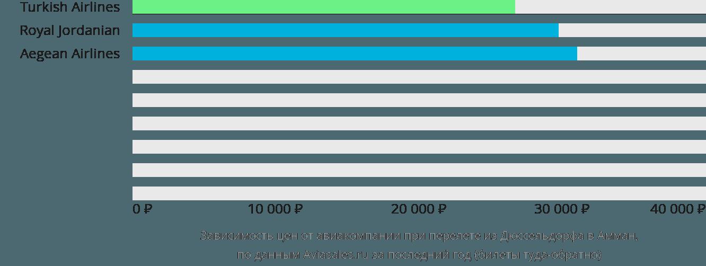 Динамика цен в зависимости от авиакомпании, совершающей перелет из Дюссельдорфа в Амман
