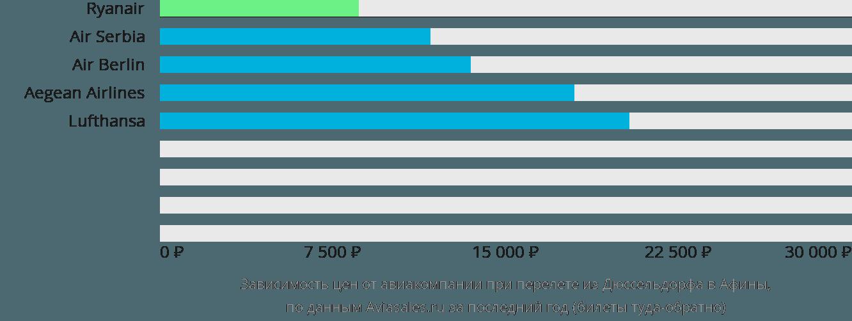 Динамика цен в зависимости от авиакомпании, совершающей перелет из Дюссельдорфа в Афины
