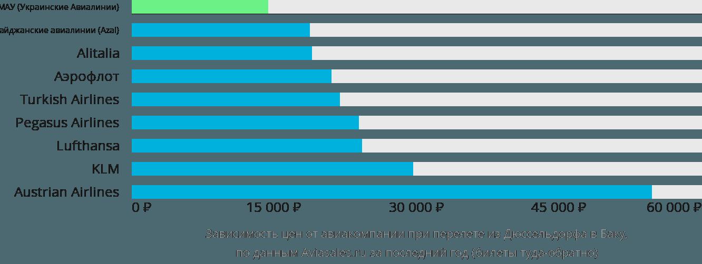 Динамика цен в зависимости от авиакомпании, совершающей перелет из Дюссельдорфа в Баку