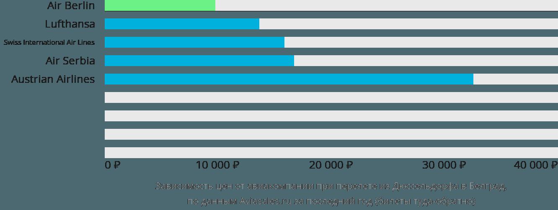 Динамика цен в зависимости от авиакомпании, совершающей перелет из Дюссельдорфа в Белград