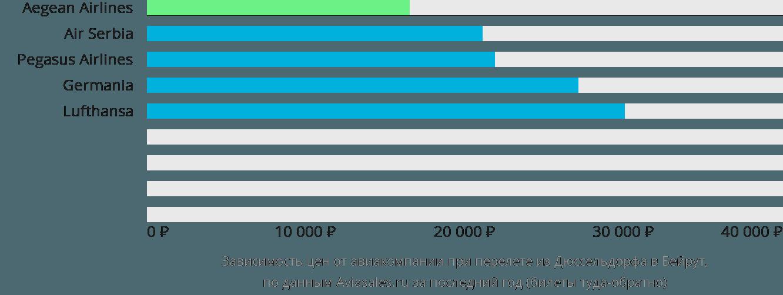 Динамика цен в зависимости от авиакомпании, совершающей перелет из Дюссельдорфа в Бейрут