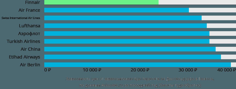 Динамика цен в зависимости от авиакомпании, совершающей перелет из Дюссельдорфа в Бангкок
