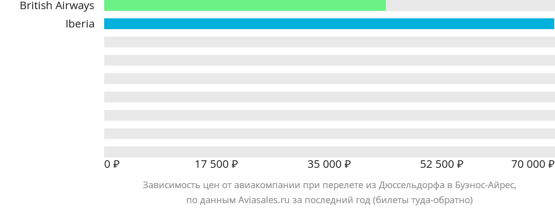 Динамика цен в зависимости от авиакомпании, совершающей перелет из Дюссельдорфа в Буэнос-Айрес