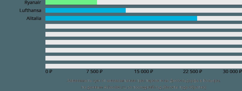 Динамика цен в зависимости от авиакомпании, совершающей перелет из Дюссельдорфа в Кальяри