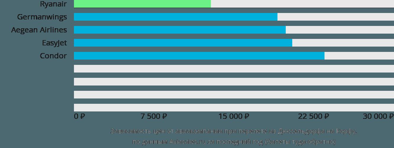 Динамика цен в зависимости от авиакомпании, совершающей перелет из Дюссельдорфа на Корфу