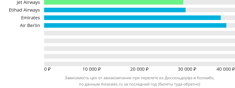 Динамика цен в зависимости от авиакомпании, совершающей перелет из Дюссельдорфа в Коломбо