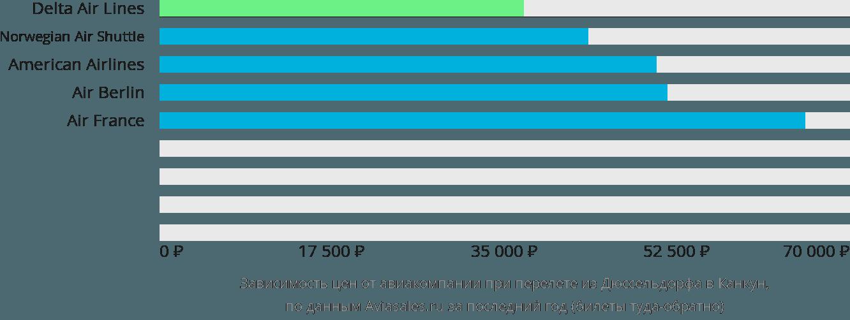 Динамика цен в зависимости от авиакомпании, совершающей перелет из Дюссельдорфа в Канкун