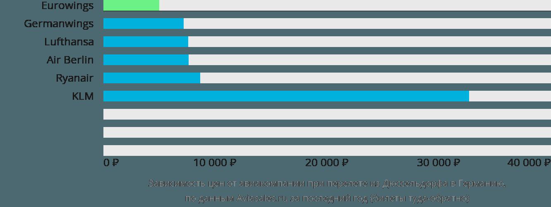 Динамика цен в зависимости от авиакомпании, совершающей перелет из Дюссельдорфа в Германию