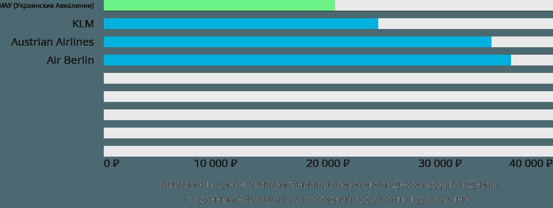 Динамика цен в зависимости от авиакомпании, совершающей перелет из Дюссельдорфа в Днепр