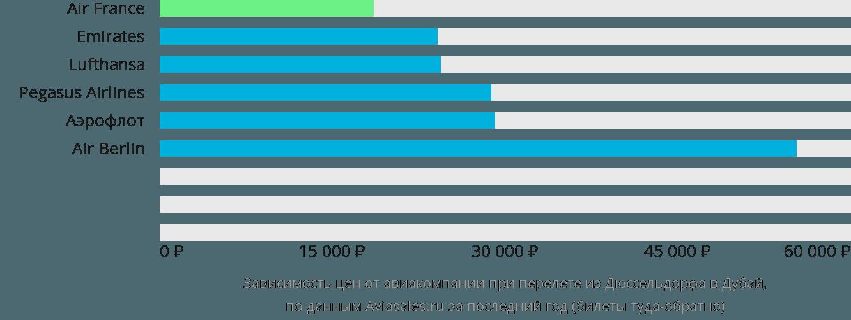 Динамика цен в зависимости от авиакомпании, совершающей перелет из Дюссельдорфа в Дубай