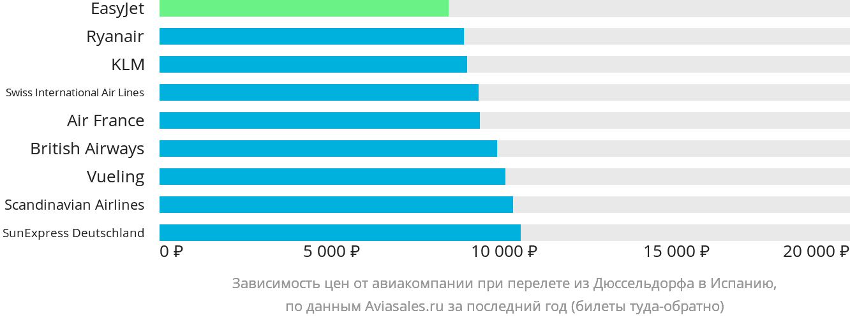 Динамика цен в зависимости от авиакомпании, совершающей перелет из Дюссельдорфа в Испанию