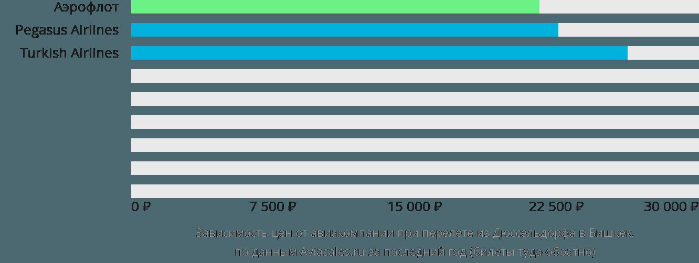 Динамика цен в зависимости от авиакомпании, совершающей перелет из Дюссельдорфа в Бишкек