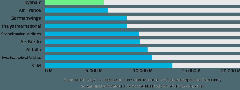 Динамика цен в зависимости от авиакомпании, совершающей перелет из Дюссельдорфа во Францию