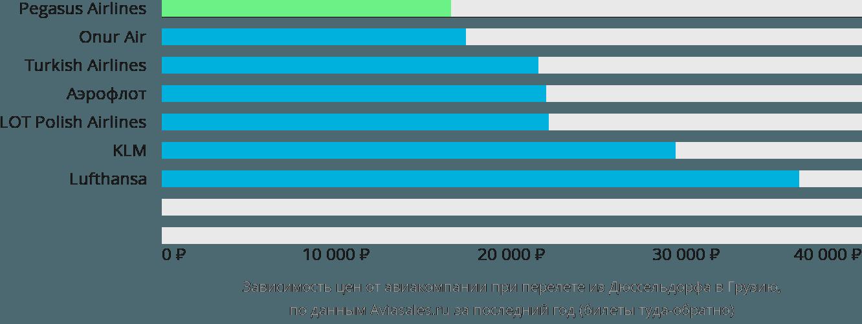 Динамика цен в зависимости от авиакомпании, совершающей перелет из Дюссельдорфа в Грузию