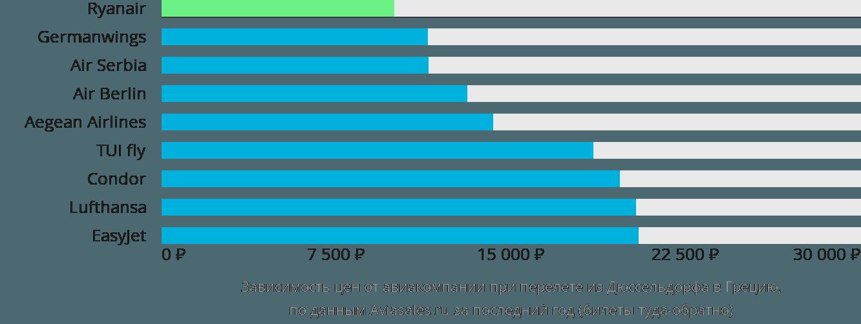 Динамика цен в зависимости от авиакомпании, совершающей перелёт из Дюссельдорфа в Грецию