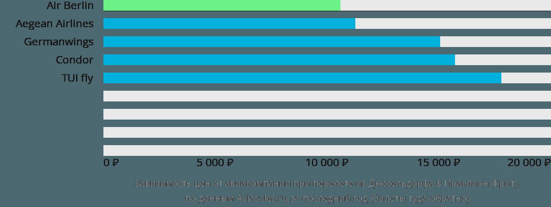 Динамика цен в зависимости от авиакомпании, совершающей перелет из Дюссельдорфа в Ираклион (Крит)