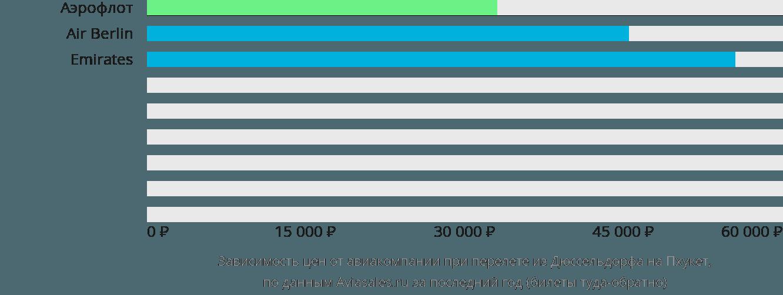 Динамика цен в зависимости от авиакомпании, совершающей перелет из Дюссельдорфа на Пхукет
