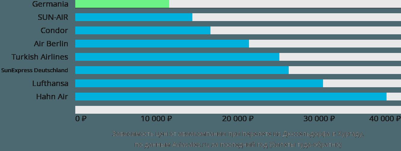 Динамика цен в зависимости от авиакомпании, совершающей перелет из Дюссельдорфа в Хургаду