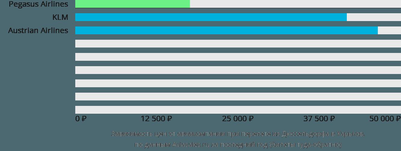 Динамика цен в зависимости от авиакомпании, совершающей перелет из Дюссельдорфа в Харьков