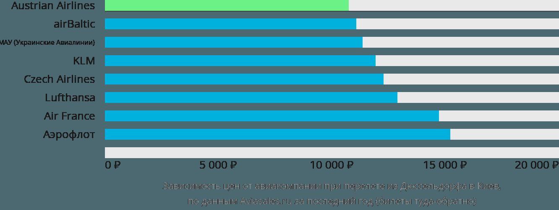 Динамика цен в зависимости от авиакомпании, совершающей перелет из Дюссельдорфа в Киев