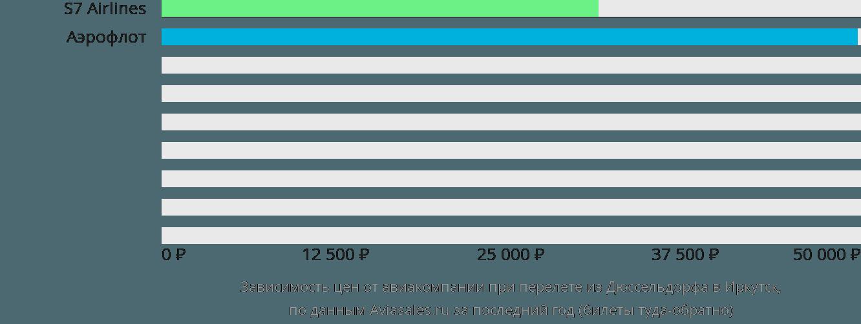 Динамика цен в зависимости от авиакомпании, совершающей перелет из Дюссельдорфа в Иркутск