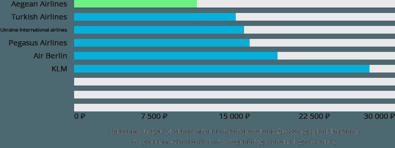 Динамика цен в зависимости от авиакомпании, совершающей перелёт из Дюссельдорфа в Израиль