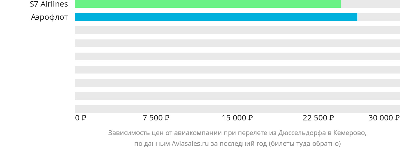 Динамика цен в зависимости от авиакомпании, совершающей перелет из Дюссельдорфа в Кемерово