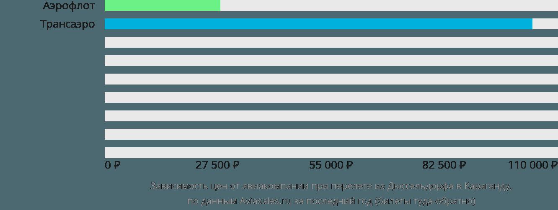 Динамика цен в зависимости от авиакомпании, совершающей перелет из Дюссельдорфа в Караганду