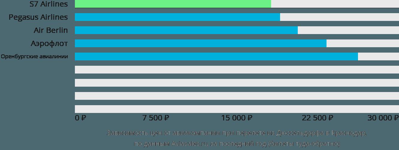 Динамика цен в зависимости от авиакомпании, совершающей перелет из Дюссельдорфа в Краснодар
