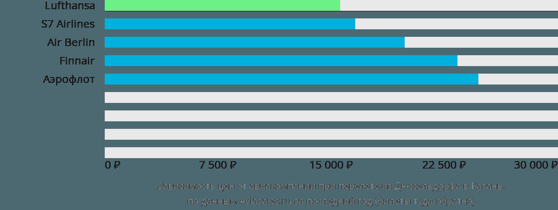 Динамика цен в зависимости от авиакомпании, совершающей перелет из Дюссельдорфа в Казань