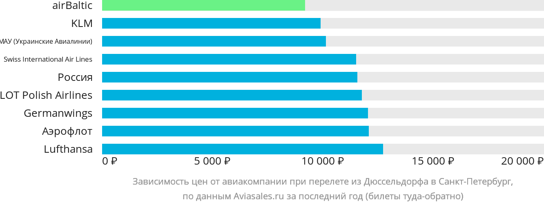 Динамика цен в зависимости от авиакомпании, совершающей перелет из Дюссельдорфа в Санкт-Петербург