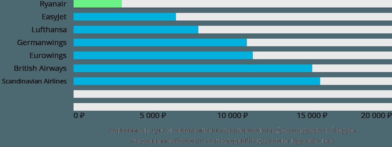 Динамика цен в зависимости от авиакомпании, совершающей перелет из Дюссельдорфа в Лондон