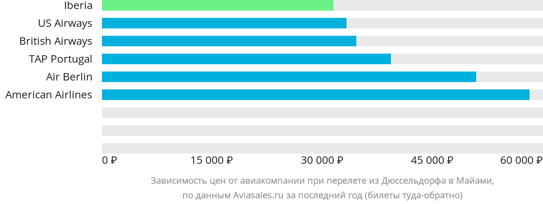 Динамика цен в зависимости от авиакомпании, совершающей перелет из Дюссельдорфа в Майами