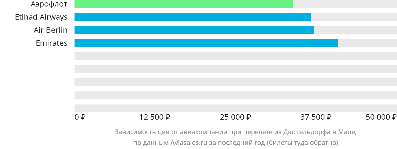 Динамика цен в зависимости от авиакомпании, совершающей перелет из Дюссельдорфа в Мале
