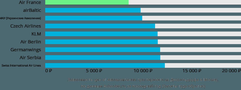 Динамика цен в зависимости от авиакомпании, совершающей перелет из Дюссельдорфа в Москву