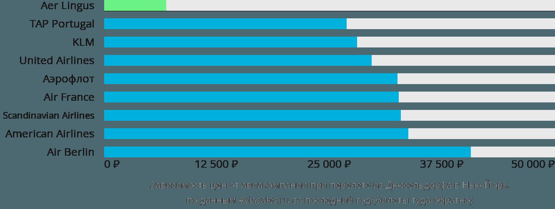 Динамика цен в зависимости от авиакомпании, совершающей перелет из Дюссельдорфа в Нью-Йорк