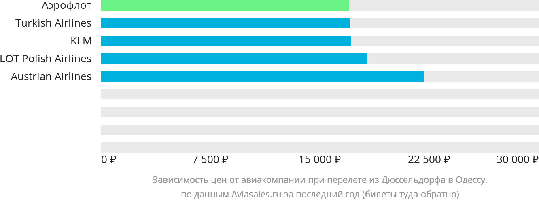 Динамика цен в зависимости от авиакомпании, совершающей перелет из Дюссельдорфа в Одессу