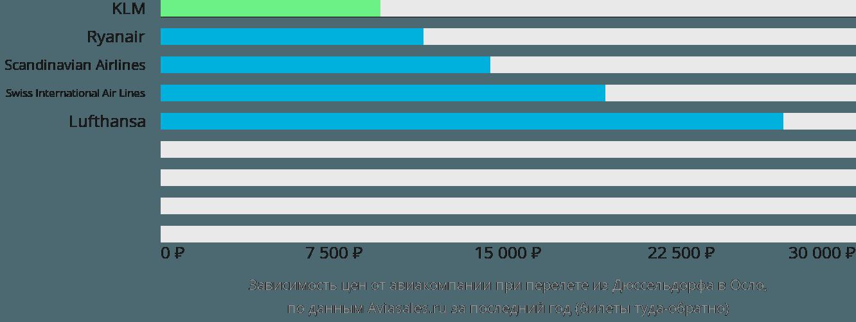 Динамика цен в зависимости от авиакомпании, совершающей перелет из Дюссельдорфа в Осло