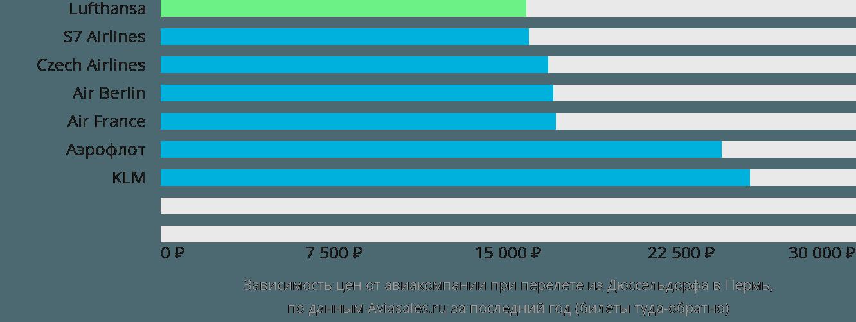 Динамика цен в зависимости от авиакомпании, совершающей перелет из Дюссельдорфа в Пермь